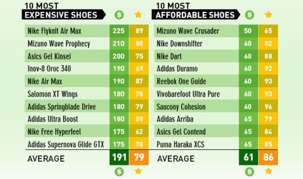 Najdroższe vs najtańsze buty do biegania
