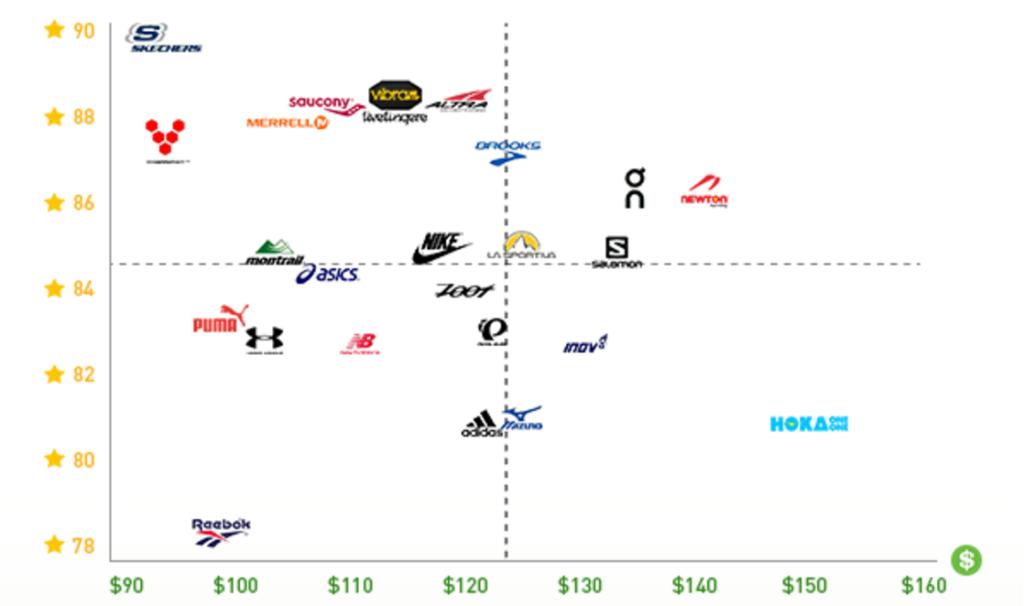 Zadowolenie biegaczy, a cena butów