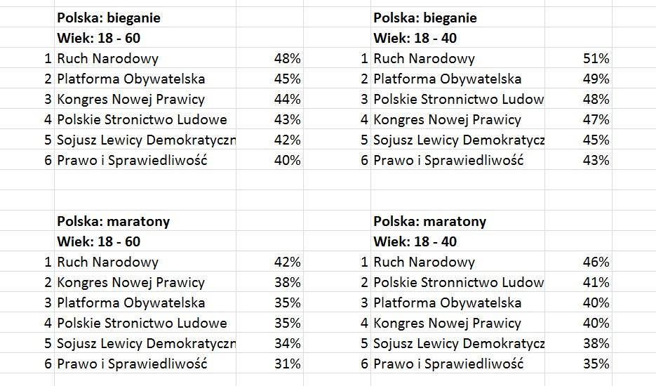 Biegactwo - bieganie i polityka. Polska