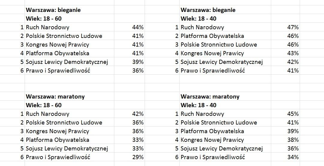 Biegactwo - bieganie i polityka. Warszawa