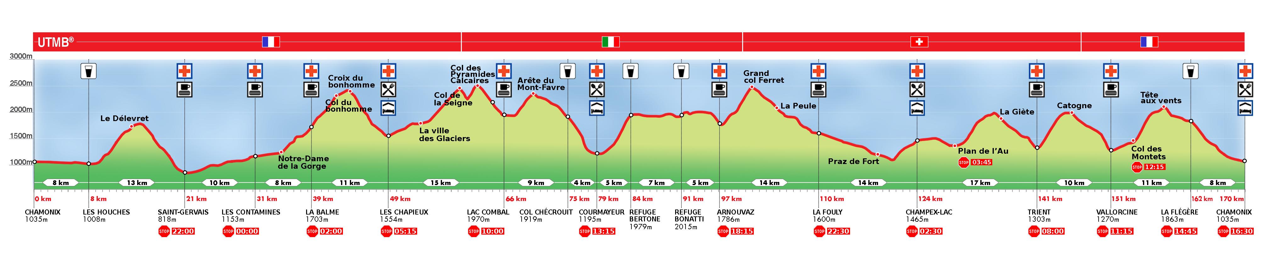 UTMB - o biegu - profil trasy
