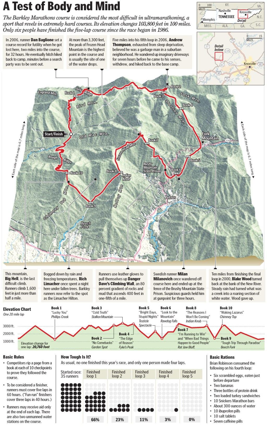 Barkley maraton - infografika od Washington Post