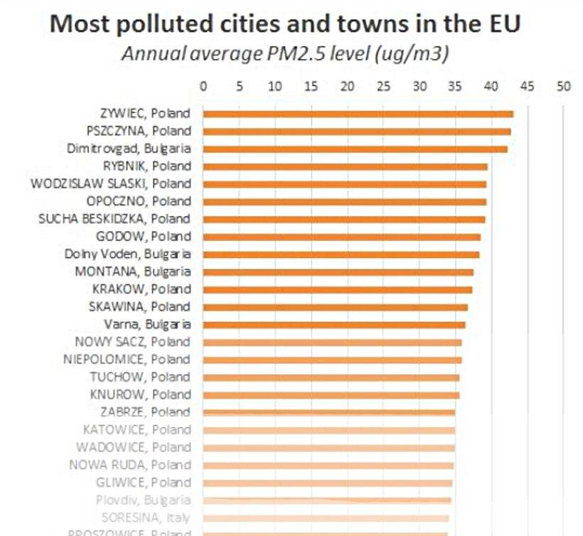 Zanieczyszczenie powietrza - europejska czołówka 2016