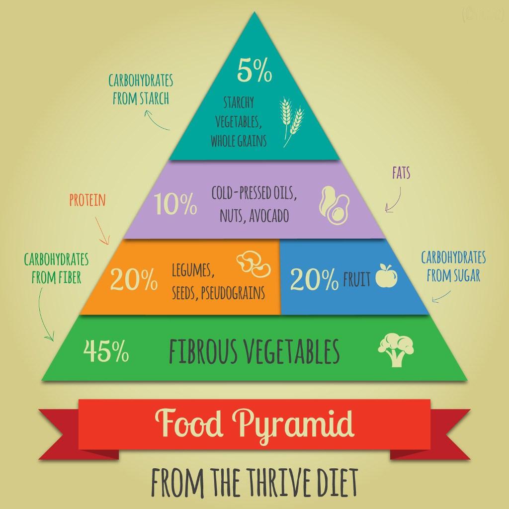 WEGE SIŁA - piramida żywieniowa Braziera