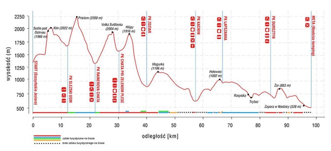 Ultrajanosik Legenda, profil trasy zawodów