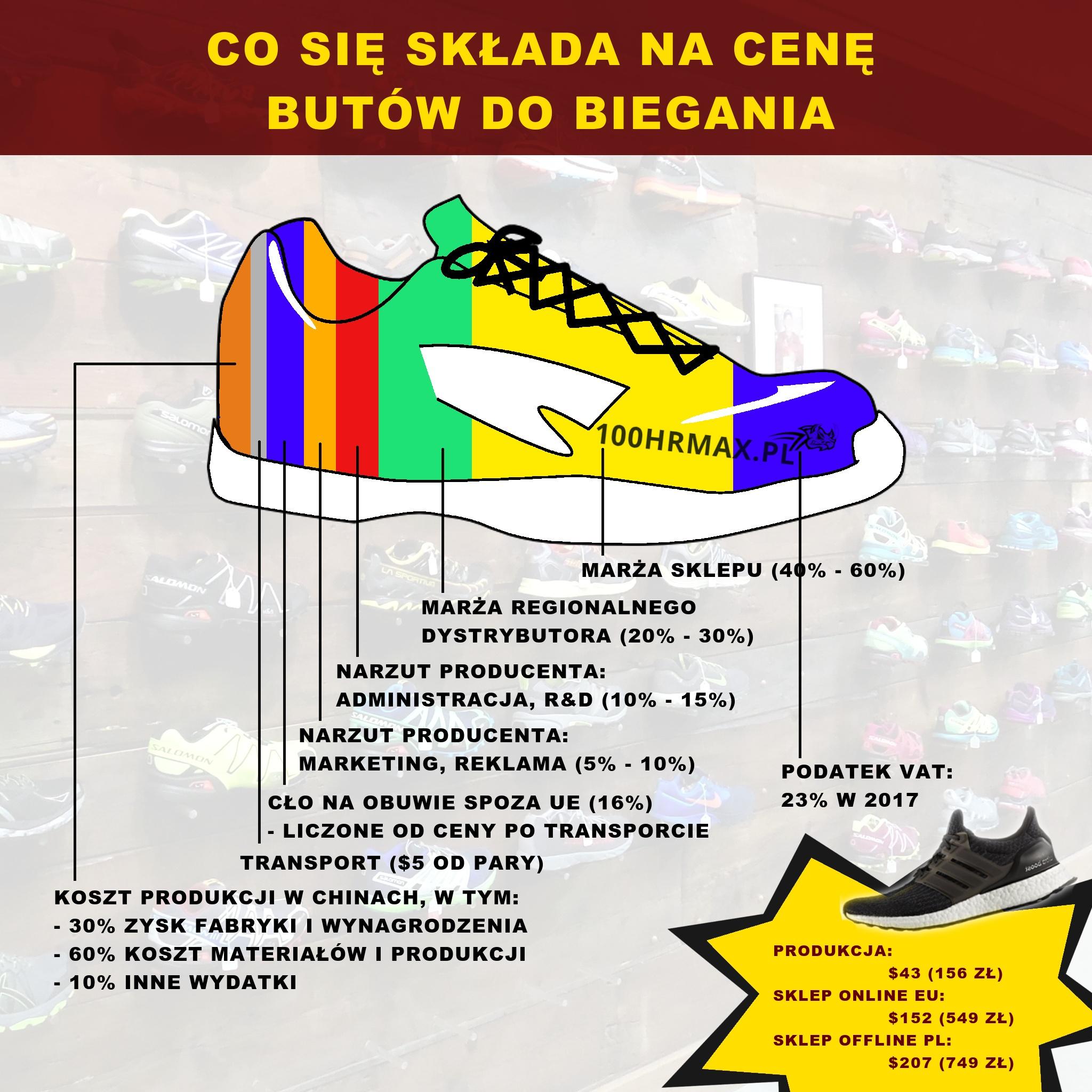 Cena butów do biegania. Składowe ceny butów