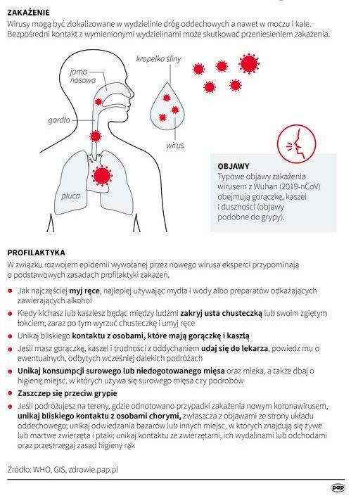 Coronawirus. COVID-19. Co wiadomo: źródło: https://medonet.pl