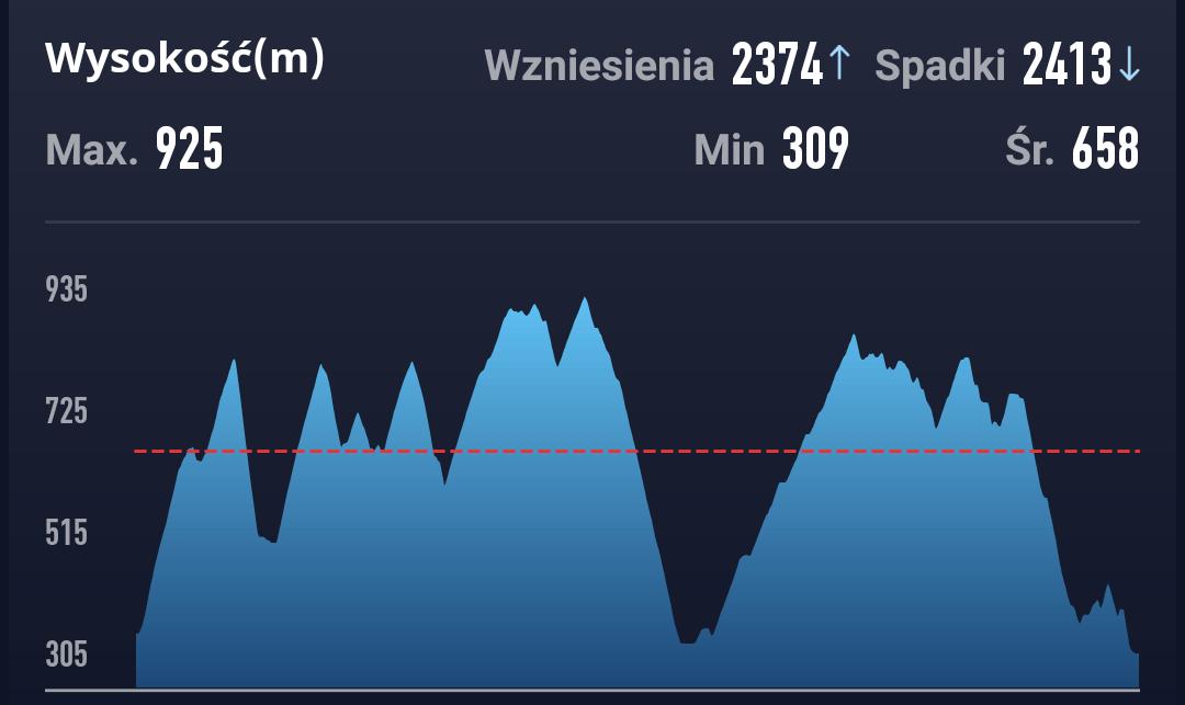 """Maraton Trzech Jezior - """"pułpaka"""" w połowie trasy"""