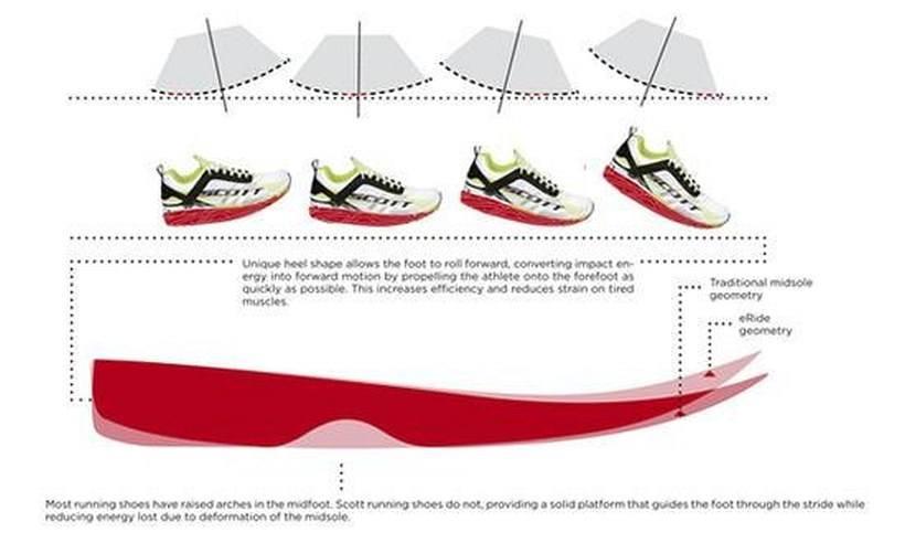 Przetaczanie stopy w bucie