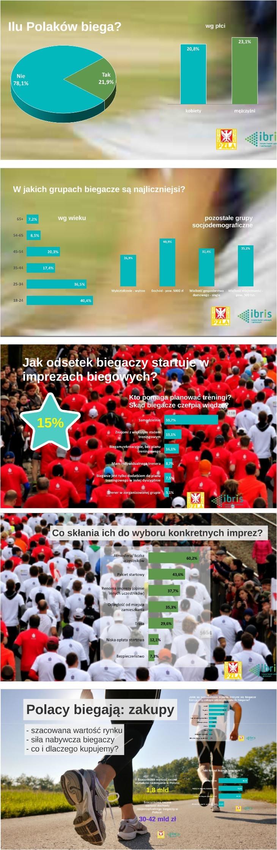 BIEGANIE / RAPORT PZLA IBRIS