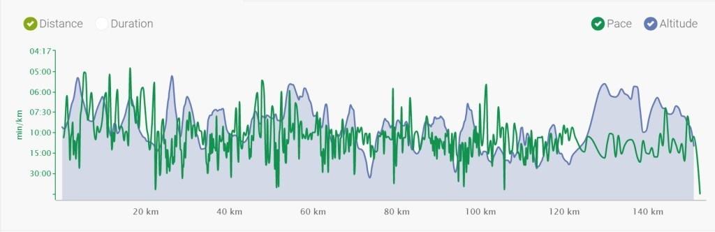 Łemkowyna Ultra Trail - profil trasy i tempo