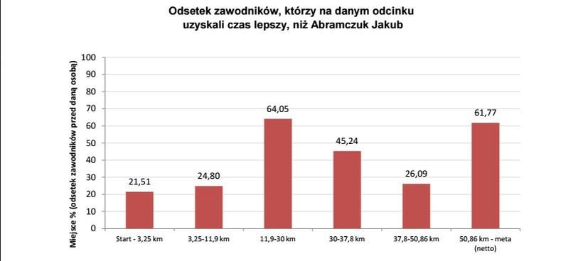 UMB, miejsce w wyścigu. Autor: Bartosz Łowczak