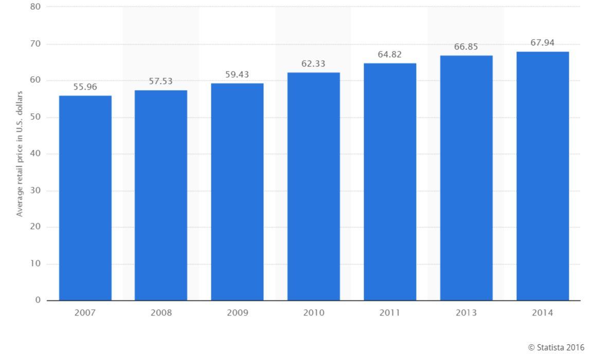 Średnia cena obuwia biegowego w USA