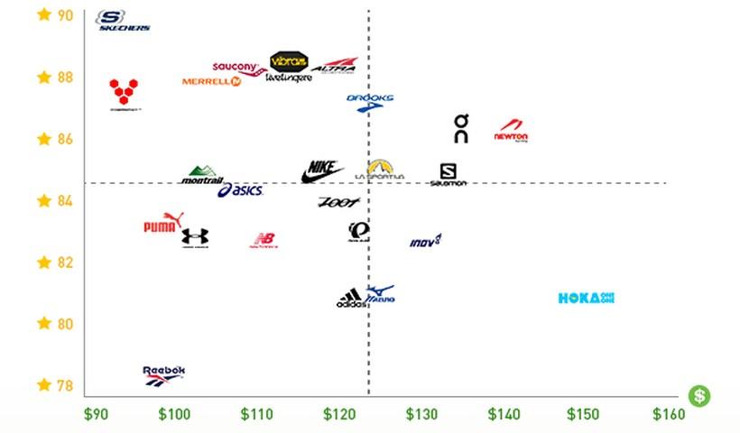 W pionie ocena nabywcy / w poziomie cena butów